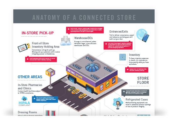 infographic showing the integrated technologies of the digital transformation into a connected store