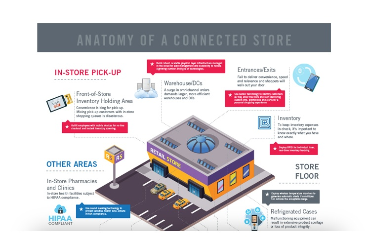 Anatomy of a Connected Store - Infographic