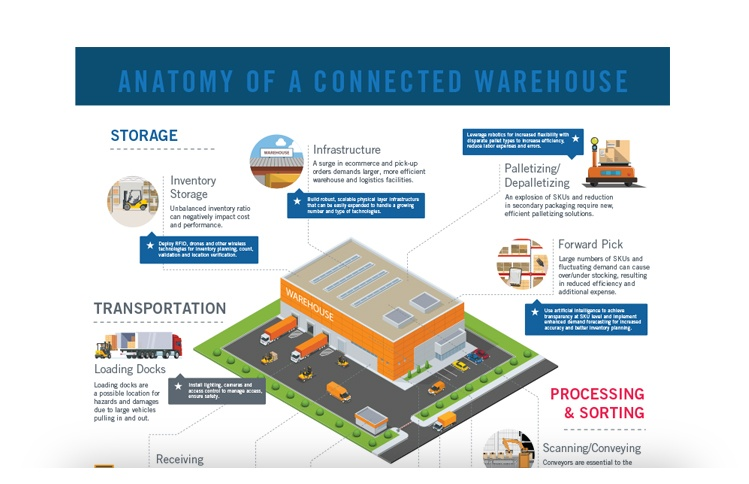 Anatomy of a Connected Warehouse - Infographic